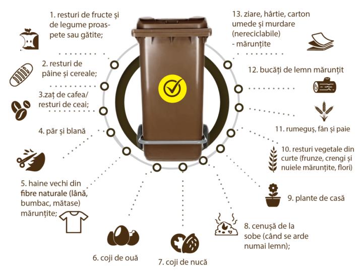IMPORTANT: Începe colectarea separată a deșeurilor biodegradabile la Pecica şi în satele aparţinătoare (PROGRAMUL pe ZILE)