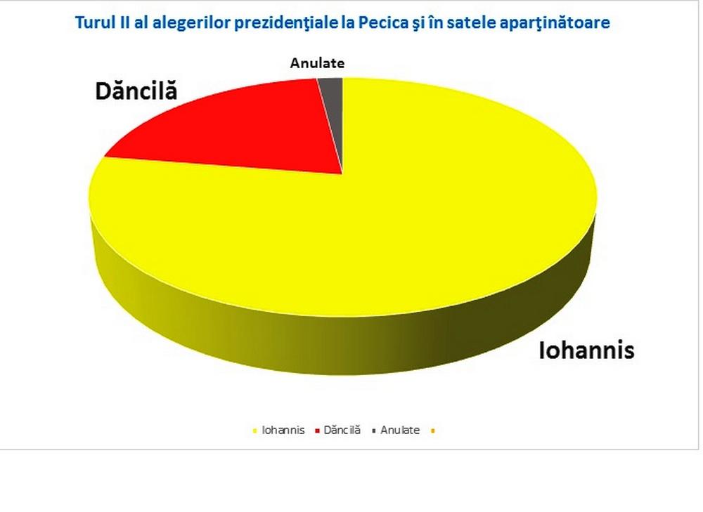 Peste trei sferturi dintre pecicani l-au votat pe Klaus Iohannis
